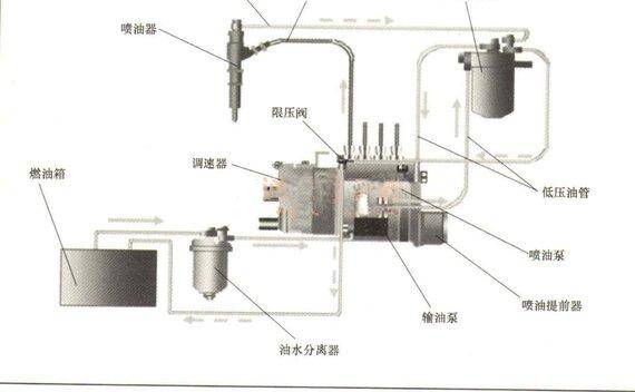 柴油机燃油供给系统是由哪些部分组成