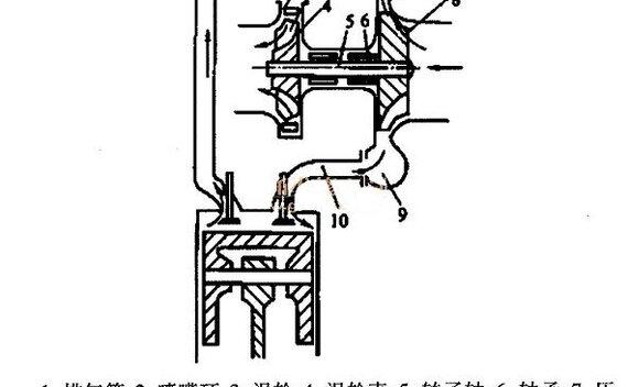 涡轮增压器的故障诊断